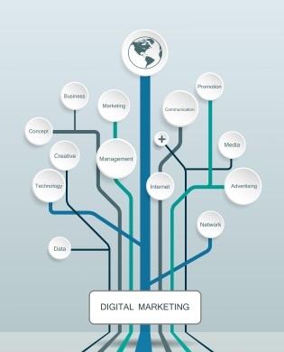 Marketing-Skills