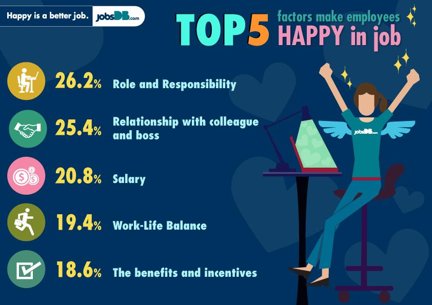 Happy with job