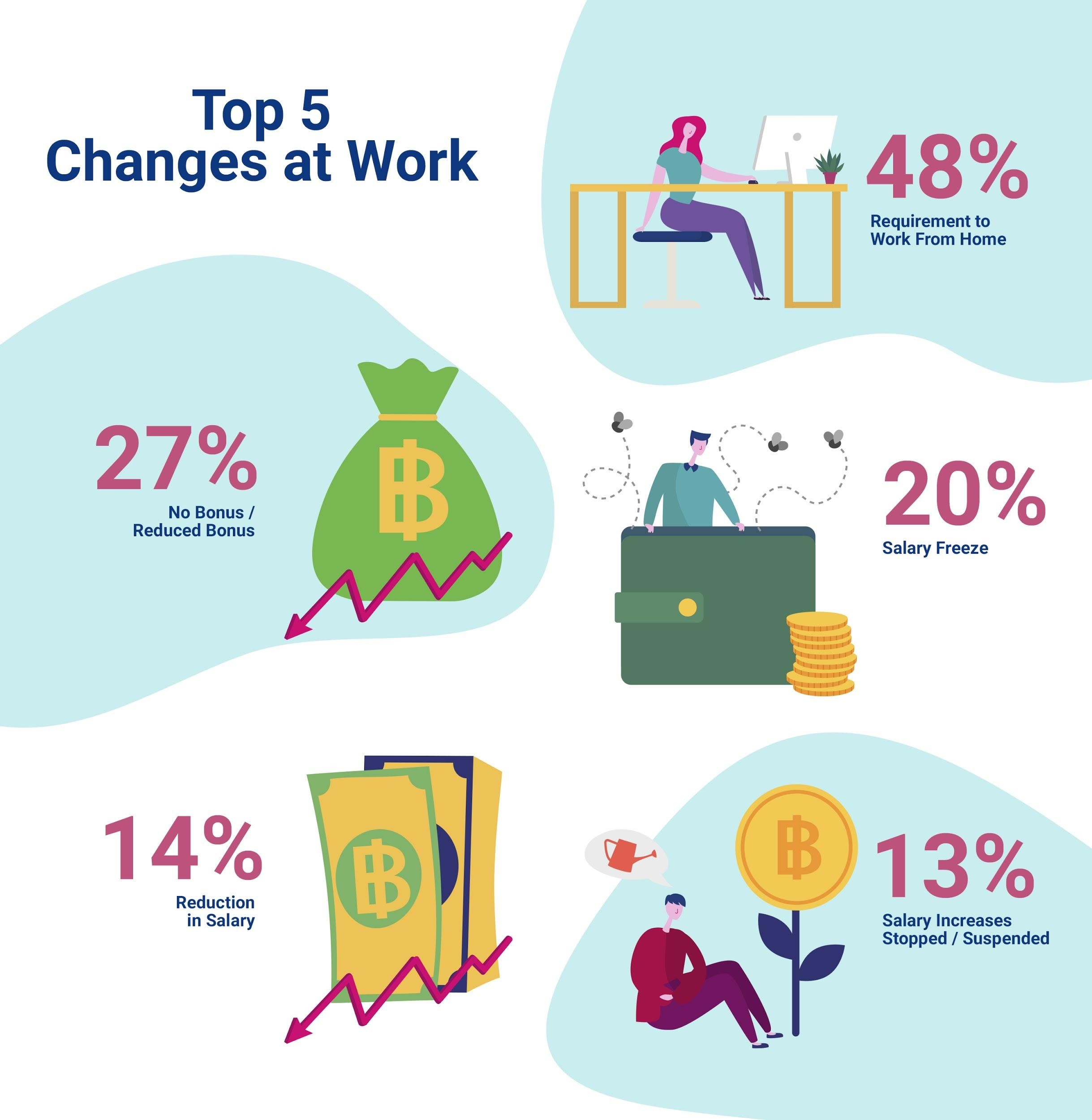 top 5 change at work