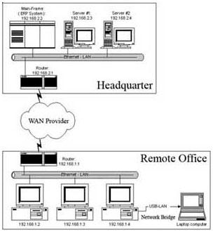 วิธีปรับแต่งระบบ-Network Bridge
