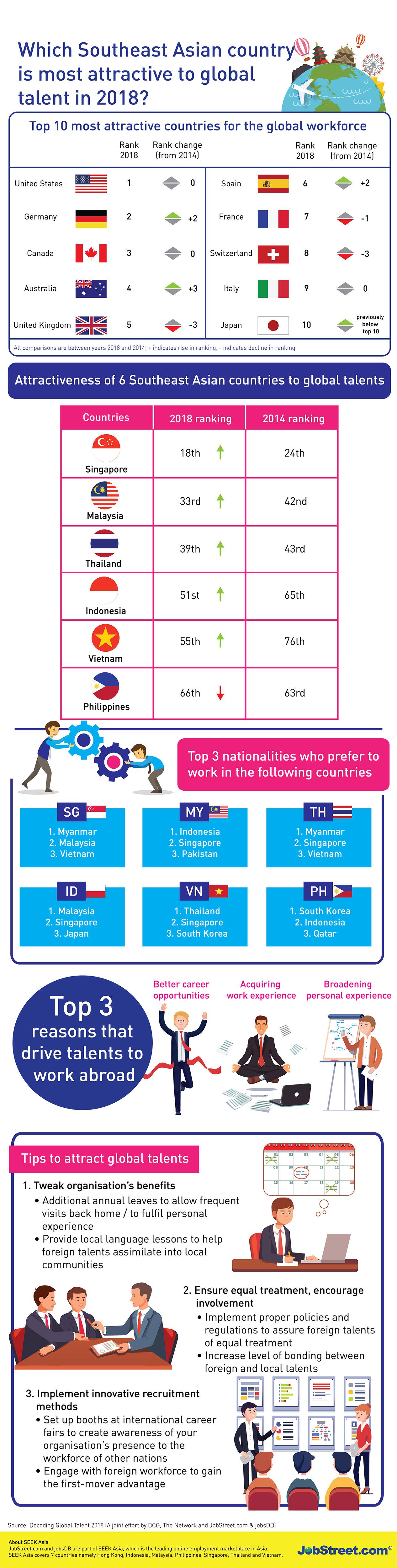 10 อันดับประเทศที่คนอยากไปทำงานด้วย