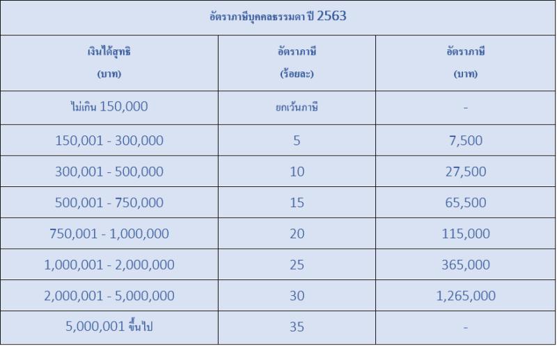 คำนวณภาษี
